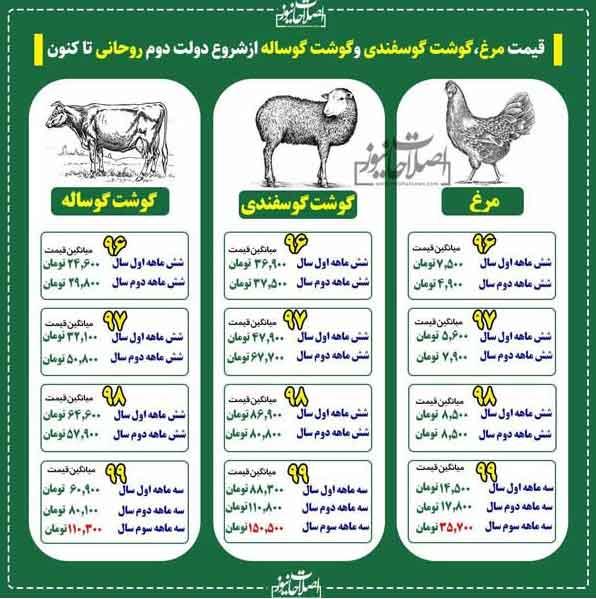 تغییرات قیمت مرغ و گوشت در دولت دوم روحانی